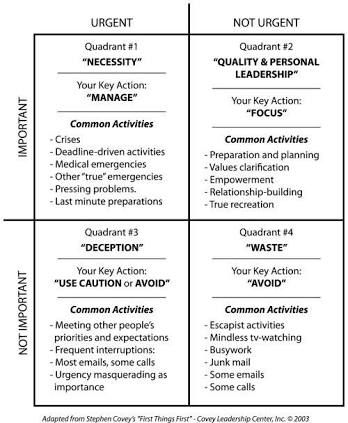 Covey Time Management Grid